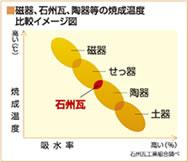 粘土瓦産地別の焼成温度・耐火度比較